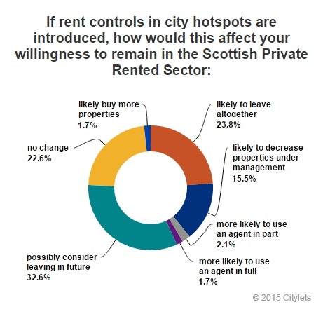 scottish-landlord-survey-rent-controls