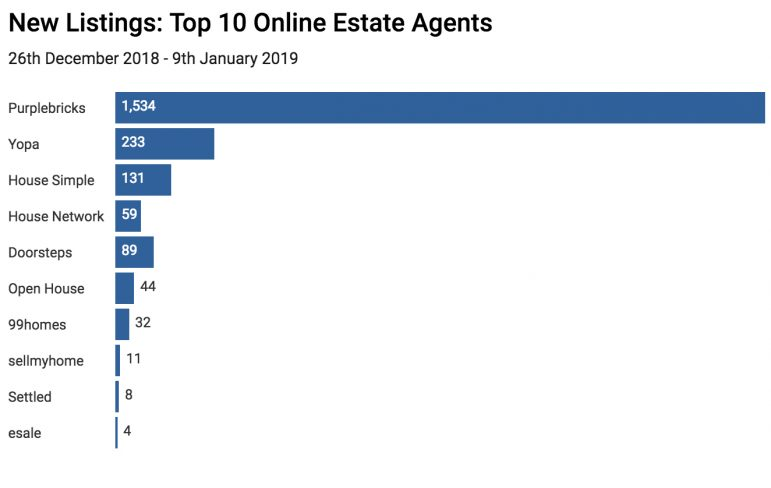 Property Industry Eye Top  Estate Agents
